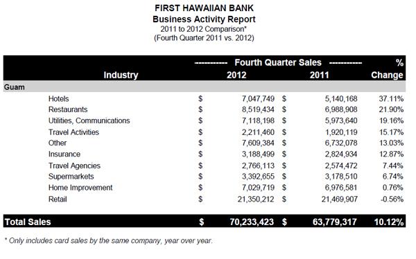 sales activities report