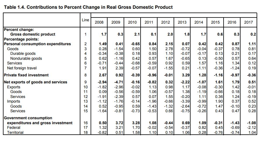 US Department of Commerce: Private sector largest contributor to